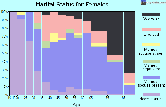 Zip code 33948 marital status for females