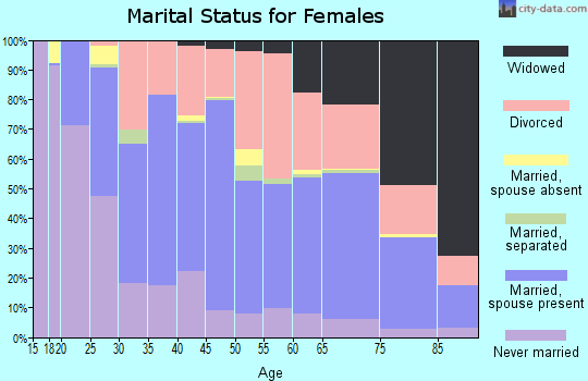 Zip code 33952 marital status for females