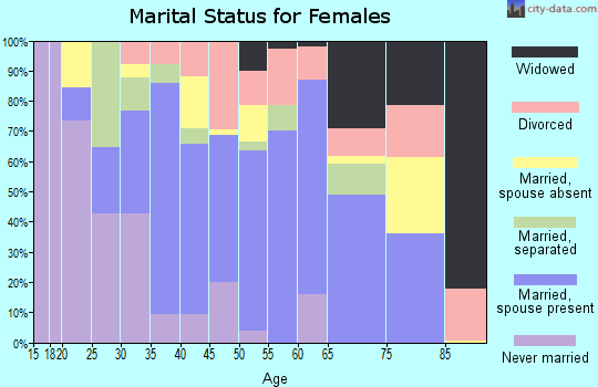 Zip code 33972 marital status for females