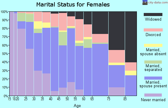 Zip code 33990 marital status for females