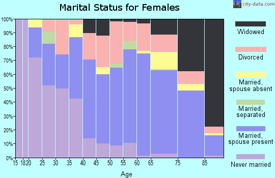 Zip code 34103 marital status for females