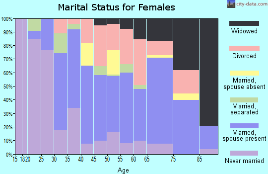 Zip code 34109 marital status for females