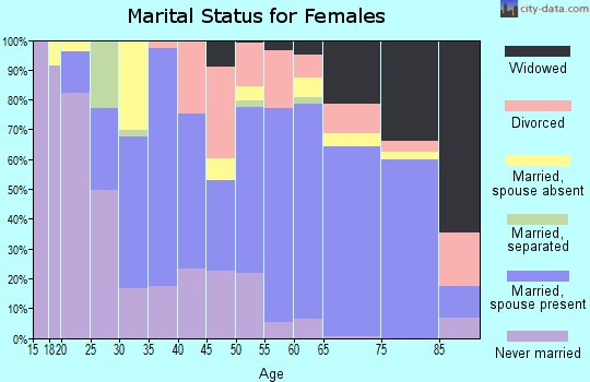 Zip code 34113 marital status for females