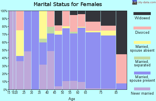 Zip code 34114 marital status for females