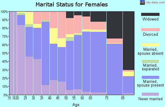 Zip code 34135 marital status for females