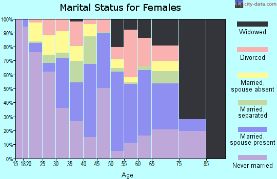 Zip code 34142 marital status for females