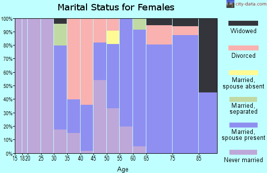 Zip code 34201 marital status for females