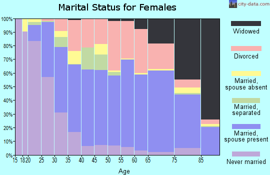 Zip code 34209 marital status for females