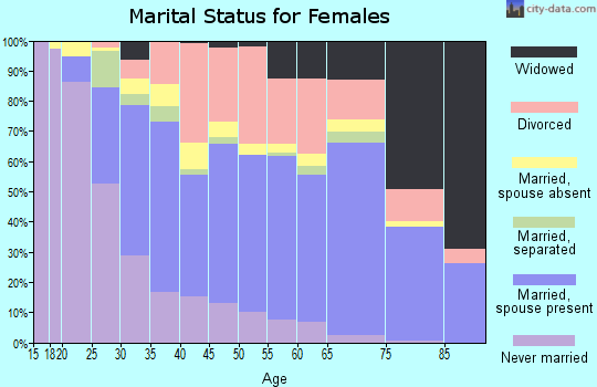 Zip code 34221 marital status for females