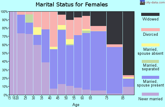 Zip code 34223 marital status for females