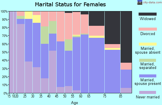 Zip code 34224 marital status for females