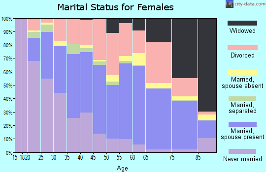 Zip code 34231 marital status for females