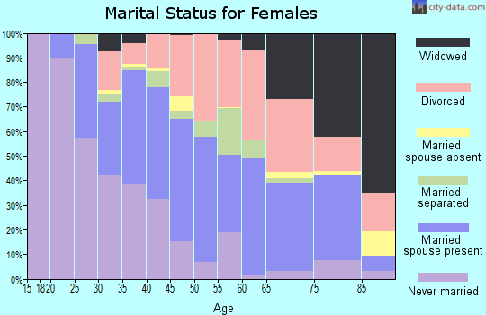 Zip code 34237 marital status for females