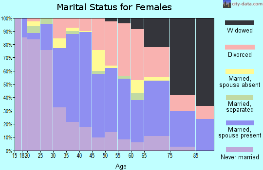 Zip code 34239 marital status for females