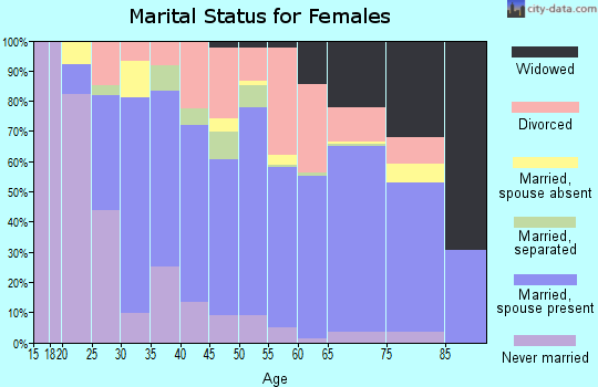 Zip code 34243 marital status for females