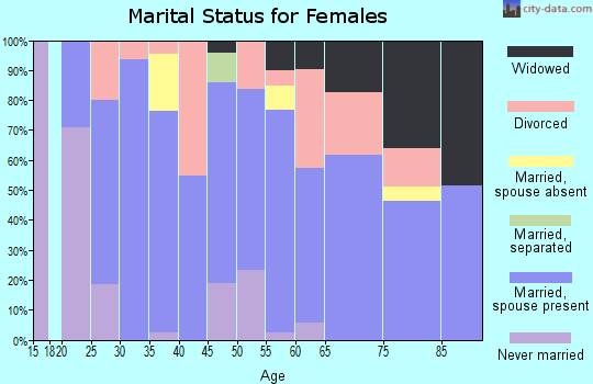 Zip code 34434 marital status for females