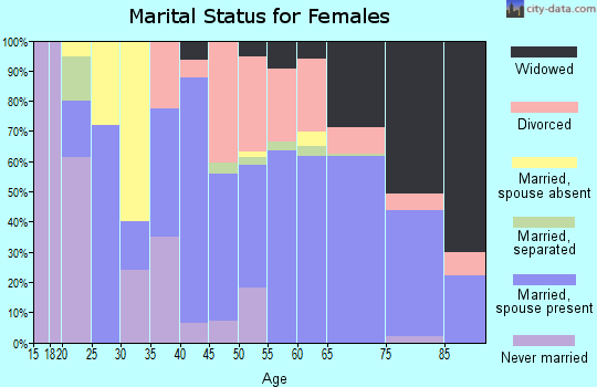 Zip code 34436 marital status for females