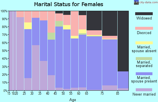 Zip code 34442 marital status for females