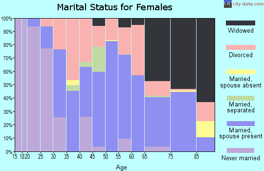 Zip code 34453 marital status for females