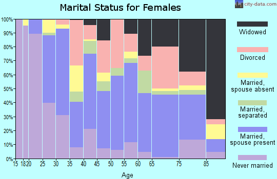 Zip code 34474 marital status for females