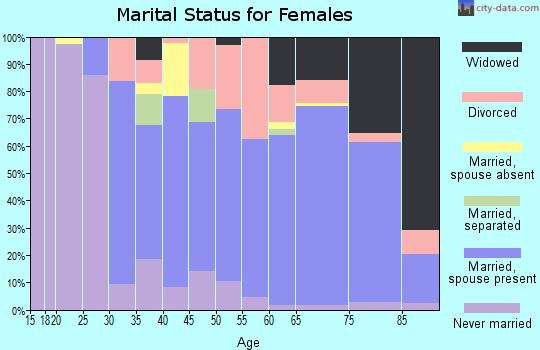 Zip code 34476 marital status for females