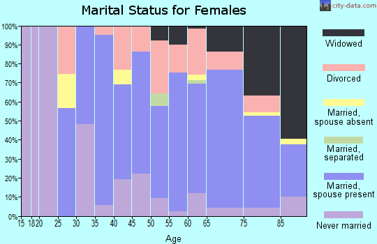 Zip code 34481 marital status for females