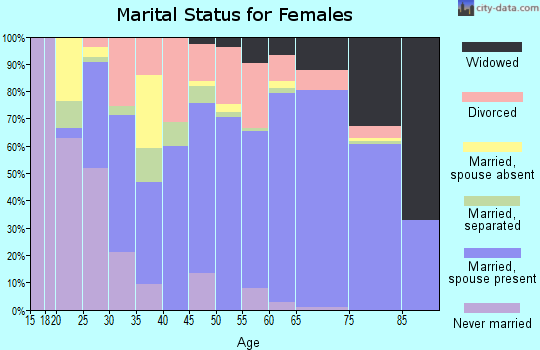 Zip code 34491 marital status for females