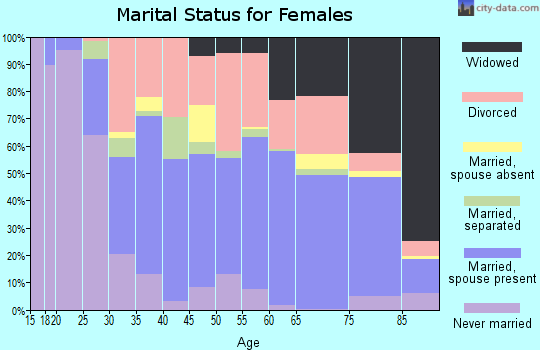 Zip code 34601 marital status for females