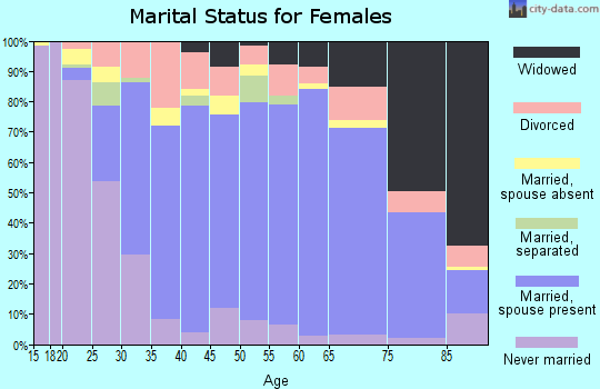 Zip code 34609 marital status for females