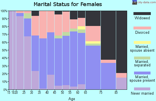 Zip code 34610 marital status for females