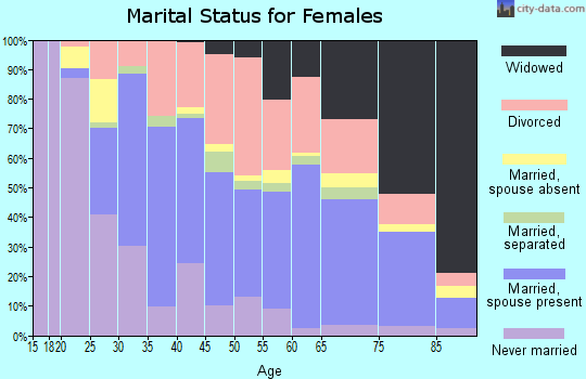 Zip code 34653 marital status for females