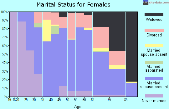 Zip code 34695 marital status for females
