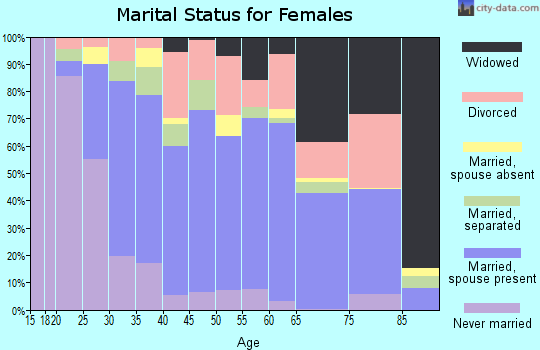 Zip code 34746 marital status for females