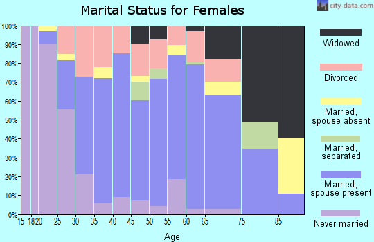 Zip code 34747 marital status for females