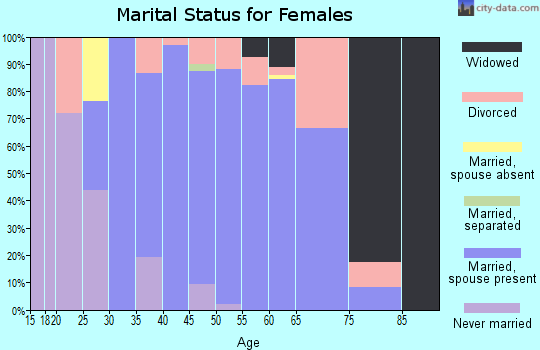 Zip code 34756 marital status for females