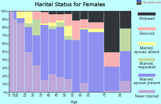Zip code 34759 marital status for females
