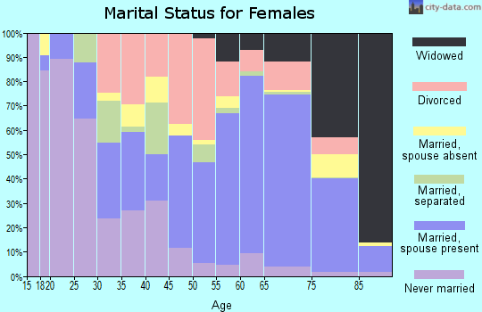 Zip code 34785 marital status for females