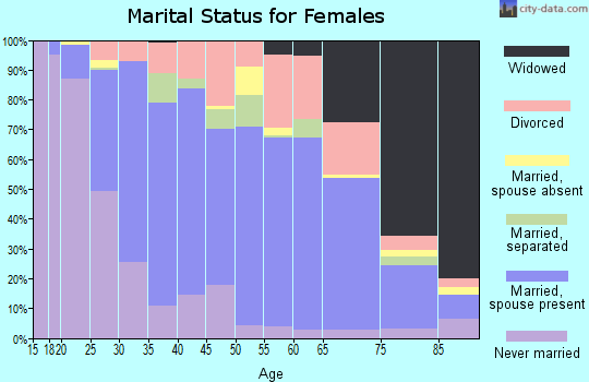 Zip code 34787 marital status for females