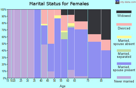 Zip code 34949 marital status for females