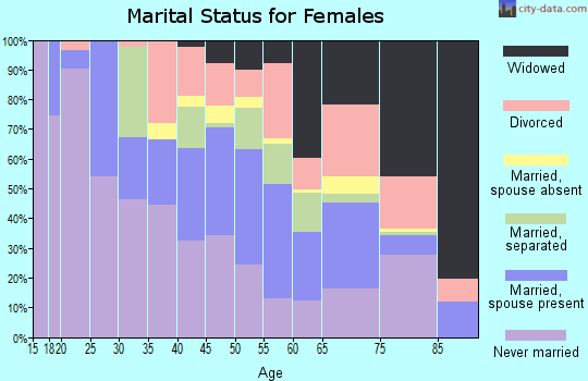 Zip code 34950 marital status for females