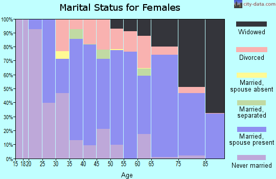 Zip code 34951 marital status for females