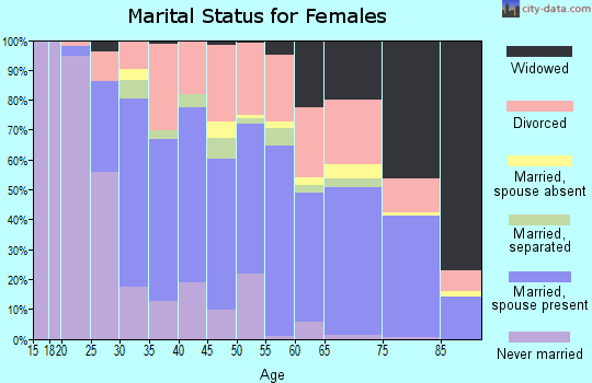 Zip code 34952 marital status for females