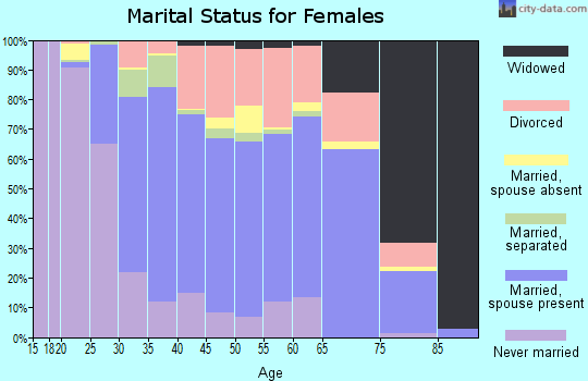 Zip code 34953 marital status for females