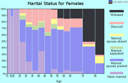 Zip code 34974 marital status for females