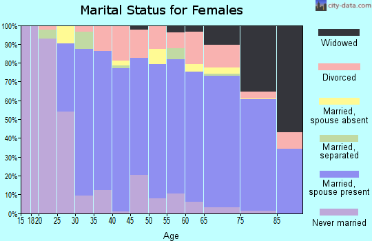 Zip code 34986 marital status for females