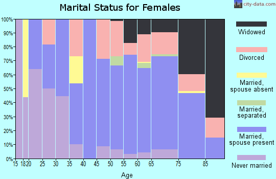 Zip code 34996 marital status for females