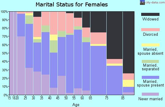 Zip code 35010 marital status for females