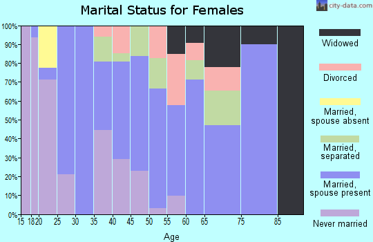 Zip code 35014 marital status for females