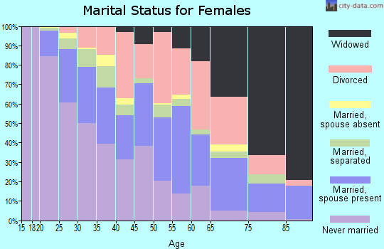 Zip code 35020 marital status for females