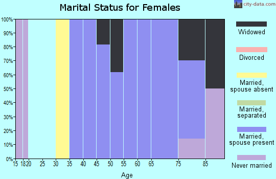 Zip code 35035 marital status for females